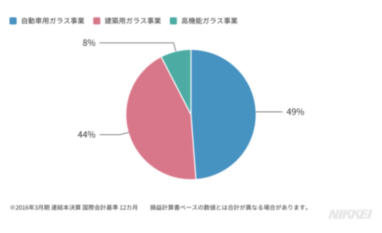 直近期の売上高円グラフ