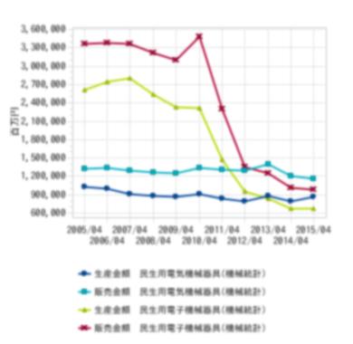 業界統計グラフ