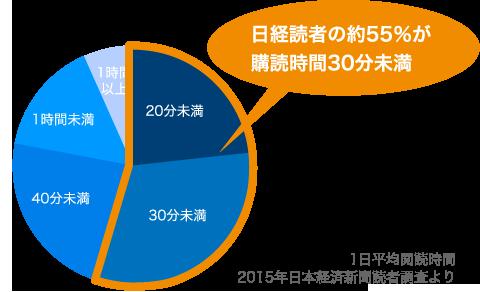 日経読者の約55%が購読時間30分未満