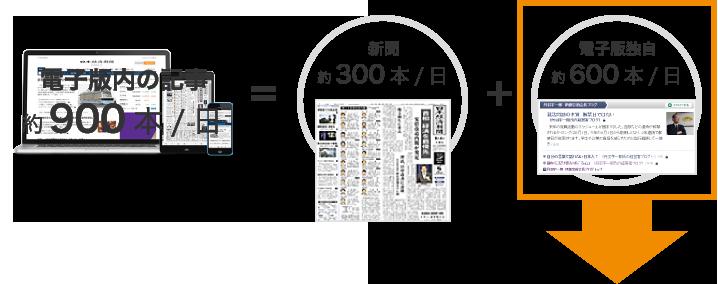 電子版内の記事毎日約900本